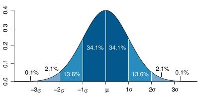 Figura 6: campana de Gauss