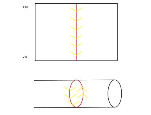 cilindro curvas cerradas