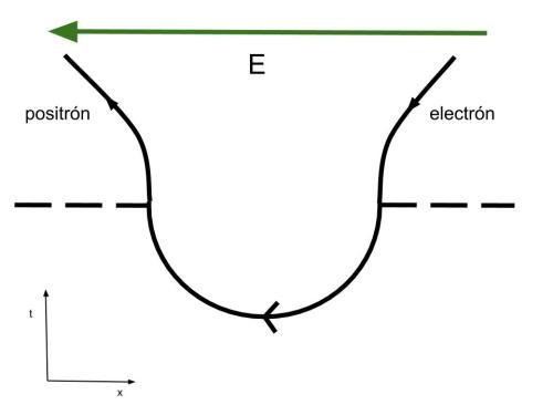 El campo eléctrico puede provocar, si tiene la suficiente intensidad, que el par 'virutal' pase a la existencia.