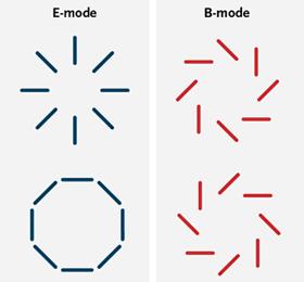 Hay dos tipos de polarizaciones posibles, el tipo E y el tipo B. El tipo E puede ser generado por ondas gravitatorias y otros fenómenos asociados a la materia presente en el universo. La polarización de tipo B solo es generada por las ondas gravitacionales primigenias.  Encontrar esta polarización es, consecuentemente, una prueba de la existencia de estas ondas gravitatorias que a su vez están predichas por efectos cuánticos del universo en su origen.