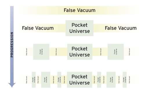 Pocket-Universe
