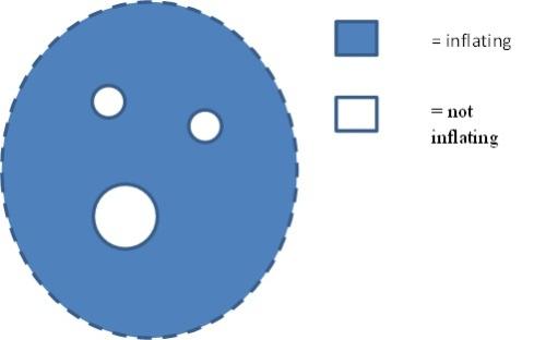 Este proceso de frenado de la inflación se puede seguir produciendo en el vacío circundante y generar más burbujas (universos) con diferentes conjuntos de leyes y magnitudes físicas.