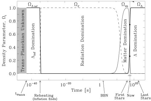 En términos de densidades vivimos en una época del universo en la que la contribución de la materia/energía ordinaria tiene la misma influencia que la energía oscura.  Pero esta acabará ganando y de hecho ya ha empezado a hacerlo y a acelerar la expansión del universo.