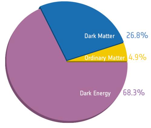 Esta es la composición del universo dada por los datos de la misión Planck.  La mayor parte es la que corresponde a una energía que provoca la expansión del universo.