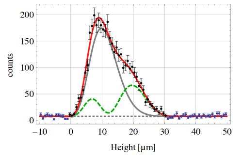 Lo puntos experimentales son los que uno esperaría encontrar si la ley de Newton de la gravedad no sufre modificaciones a la escala en la que se está haciendo el experimento.