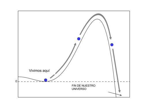 Situación metaestable. Nuestro mínimo del Higgs no es el más mínimo de todos. Una perturbación podría hacer que decayera al mínimo más mínimo.