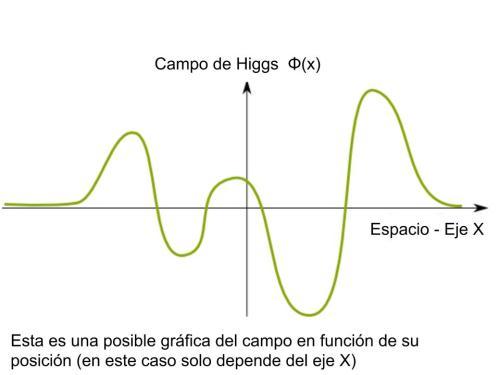higgsespacio1