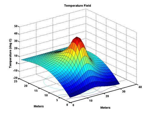 Campos de temperatura.  Tenemos un único valor, la temperatura, para cada punto de la habitación dado por una terna de números (x,y,z).  Eso es un campo escalar.