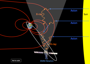 Los axiones producidos por el Sol podrán encontrarse con un electrón y con un poco de mucha suerte interactuar con ellos.  Los electrones aceleran por un efecto Compton inverso y emiten rayos X que serán detectados por un satélite.