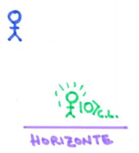 El observador azul marino es el estacionario y el verde es el de caída libre. Aquí le estamos preguntando por el estado de un campo al observador en caída libre.