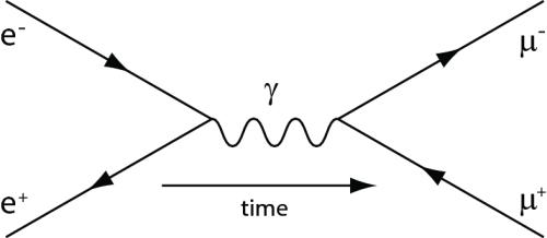Un electrón y un neutrino electrónico dan lugar a un bosón W⁺ y este da lugar a un muón y un neutrino muónico.