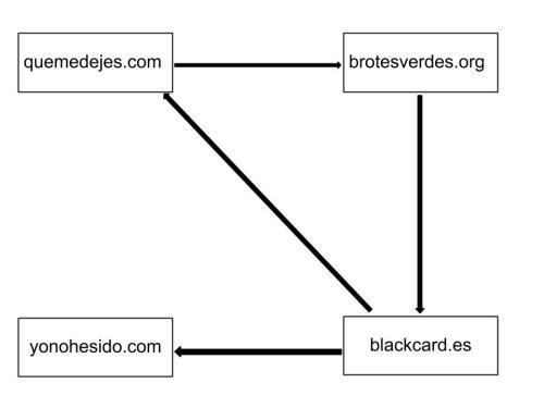 Nuestra internet con los enlaces de unas páginas a otras indicados.