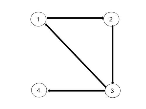 Grafo dirigido que representa nuestra internet.