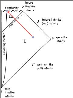 Estructura del espaciotiempo de un agujero negro.  Se indican los distintos infinitos, en el pasado del agujero (se pueden enviar señales al agujero) y futuro.