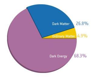 Contenido de materia/energía en el universo según los datos de PLANCK