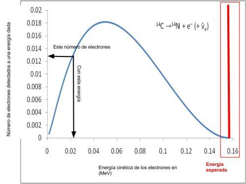 La curva representa el número de electrones detectados en función de su energía en el proceso que hemos elegido de ejemplo.  La línea roja sería la señal que veríamos si todos los electrones salieran con la misma energía.