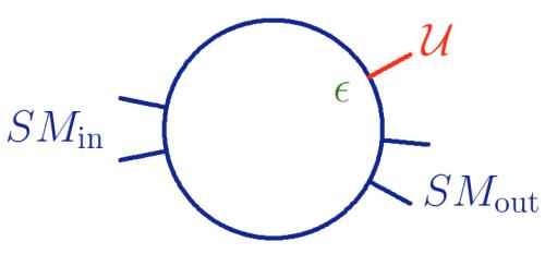 Empezamos con un conjunto de nuestras partículas (Modelo Estándar, Standard Model, SM) y acabamos con otro conjunto de nuestras partículas del modelo estándar (SM) más una no-partícula.