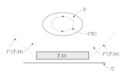 TM es la máquina del tiempo.  Dicha máquina solo podría crear regiones con curvas temporales cerradas en su futuro, región V de la figura.  Así que no podemos ir más atrás del tiempo de primera puesta en marcha de la máquina.