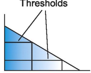 umbrales