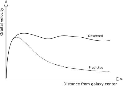 La velocidad de rotación de las galaxias debería de caer cuanto más lejos del centro estuviéramos. Sin embargo permanece constante. Este es uno de los motivos para introducir la materia oscura. Pero solo es UN motivo.