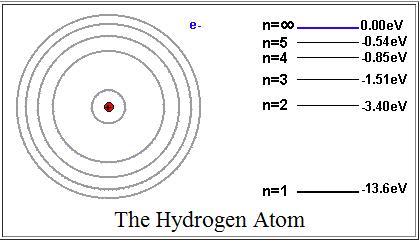 hydrogen-atom