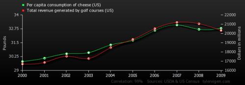 Según esta gráfica el consumo de queso y las ganancias de los campos de golf están correlacionadas.  Las curvas siguen las mismas tendencias.  http://tylervigen.com/view_correlation?id=341 (Conocí esta gráfica gracias a @twalmar)