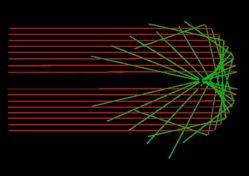 2000px-Abbildungsfehler_am_Hohlspiegel_(Katakaustik).svg