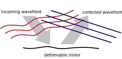 2000px-Deformable_mirror_arrow-v1