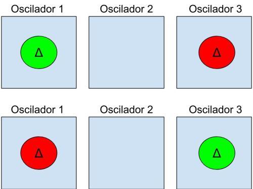 Si las excitaciones de energía de los osciladores pudieran distinguirse esas dos configuraciones serían distintas y las tendríamos que contar por separado.  Eso cambiaría nuestro cálculo de W.
