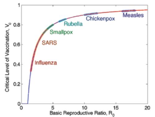 En el eje vertical está la proporción de población que ha de ser vacunada para asegurar la inmunidad grupal.  En el eje horizontal está el R0 de distintas enfermedades.  Gripe, Sindrome Respiratorio Agudo Grave, Viruela, Rubeola, Varicela, Sarampión.