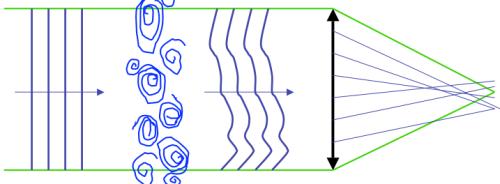 Llega a la atmósfera un frente de ondas de planos paralelos y este se distorsiona aleatoriamente a causa de las turbulencias. La imagen que recibimos está emborronada y se mueve por el campo visual.