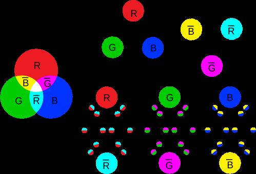 Combinaciones neutras de tres quarks o de un quark y un antiquark. Bariones y mesones.