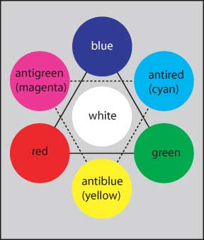 Los colores conectados por lados de un triángulo forman combinaciones neutras.  Los colores opuestos en el diagrama también proporcionan combinaciones blancas.