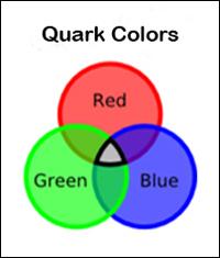 carga de color | Cuentos Cuánticos