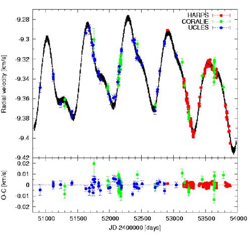 Los puntos observados para la velocidad de ida y venida de la estrella caen todos en la curva correspondiente a cuatro planetas