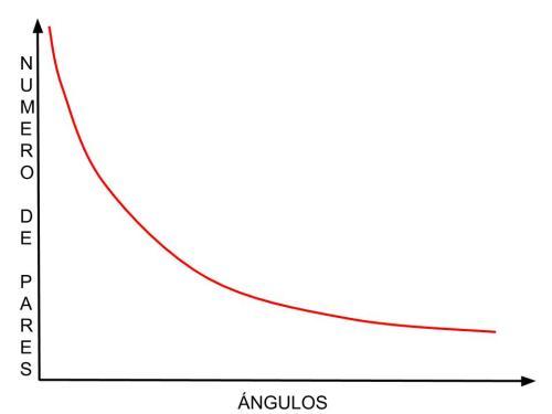angulo