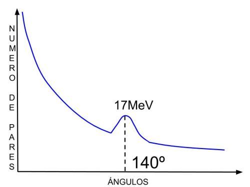 angulo2