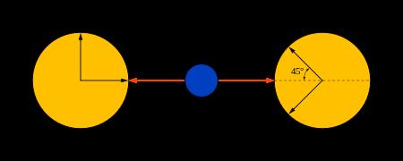 bell_test_for_spin-half_particles_entangled_qubits-svg